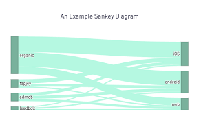 Sankey Diagrams With Plot Ly In Periscope R And Python