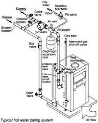boiler diagram epsmarbella ru piping diagram of steam boiler u2013 wiring diagram