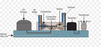 gas turbine fossil fuel power station natural gas fuel png gas power station diagram gas turbine fossil fuel power station natural gas fuel