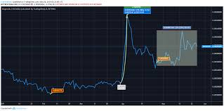 Dogecoin Price Analysis Doge Predictions News And Chart