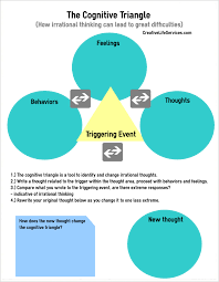 Cognitive Triangle Worksheet #cbt #cognitivebehaviorialtherapy ...