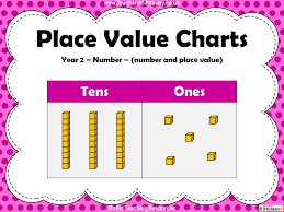 Math Placement Value Chart Place Value Charts Year 2