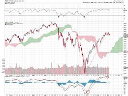 Nasdaq 2000 Chart Stock Markets Slam Into Resistance Updated Price Charts For