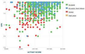 byu gpa act score and sat score data for admissions brigham young university gpa sat and act data for admission