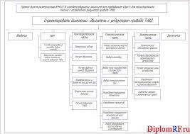 Дипломный проект дизеля размерностью ЧН соответствующего  Чертеж схемы проекта дизеля