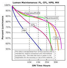 Cfl Vs Metal Halide Vs Hps Electrician Talk Professional
