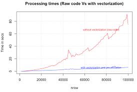 Method Of Statement New Strategies To Speedup R Code DataScience