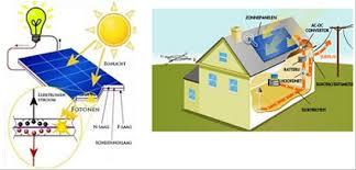 Zonnepanelen zonnekracht opbrengst zon