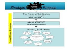 brand management objectives strategic brand management