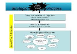 brand management objectives strategic brand management