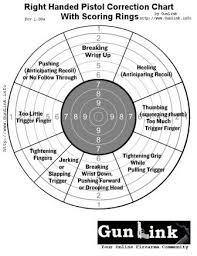 Pistol Shooting Error Chart Sighting In Shhoting Hunt Talk