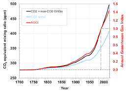Climate Change Annual Greenhouse Gas Index Noaa Climate Gov