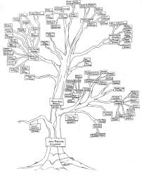 John richards howard 1841 1927 family tree diagram rh johnrichardshoward blogspot jeep wiring harness diagram