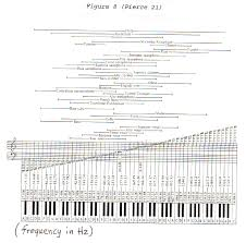 Music Hertz Chart Music Frequency Range Chart