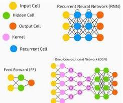 Deep Neural Network Deep Neural Networks Tutorialspoint