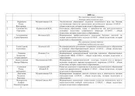 Список защищенных диссертаций в году тема научной статьи по  Показать еще