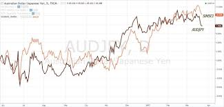 Forex Can Send Signals To Stock Investors Chart Audjpy