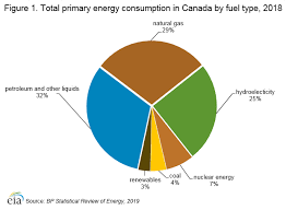 Fuel Economy Chart Canada Canada International Analysis U S Energy Information