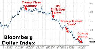 Treasury Yields Tumble Dow Dollar Dump As Trump