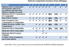 Shop 2020 Virginia Medicare Supplement Insurance Plans