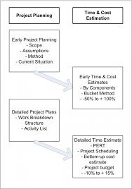 Project Management Time Cost Estimation Techniques An