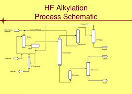 Hydrofluoric Acid Important Uses Applications Studiousguy