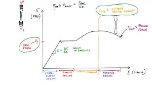 Mechanical Properties Of Materials And The Stress Strain Curve Mechanics Of Materials