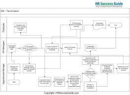 Example Of A Flow Chart Observation 012 Flow Chart Template Ideas Singular Format Process Excel
