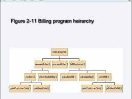 Coding Hierarchy Chart 2_5 Hierarchy Charts