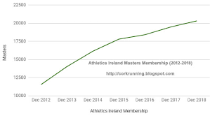 Running In Cork Ireland Athletics Ireland Membership