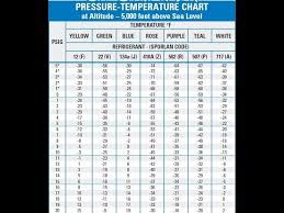 Pt Chart R427a R427a Pressure Temperature Chart World Of Reference