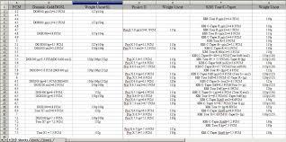 62 Unusual Ping Driver Shaft Chart