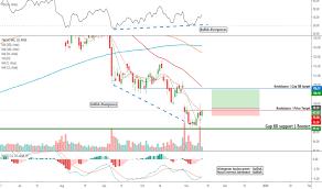 Twlo Chart Twlo Stock Price And Chart Nyse Twlo Tradingview