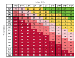 Bmi Chart For Gastric Bypass Who Is A Candidate For Weight Loss Surgery University Of