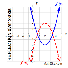 Transformations Of Functions Mathbitsnotebook A1 Ccss Math