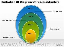 Stacked Venn Diagram Stacked Venn Diagram Powerpoint Slide Powerpoint Diagram
