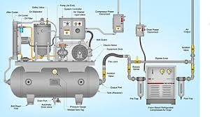 Compressed Air Flow Chart Rotary Screw Compressor Wikipedia