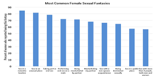 Do women have sexual fantasies