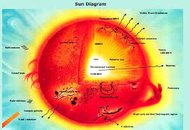 parts of the sun solar chart charts