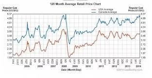 What Is The History Of Gas Prices In Canada Quora