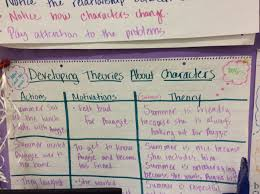 Character Change Anchor Chart Literacy In Action Always A Lesson