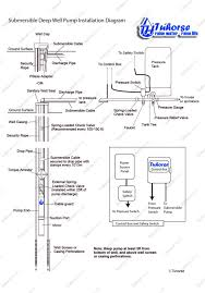 condensate pump safety switch wiring diagram zookastar com condensate pump safety switch wiring diagram best of little giant pump wiring diagram valid little giant