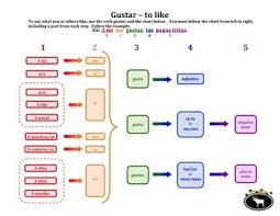 Gustar Flowchart Nouns Verbs Spanish Classroom Spanish