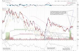 Ring Etf Chart Silver Miners Pinpoint The Precious Metals Outlook