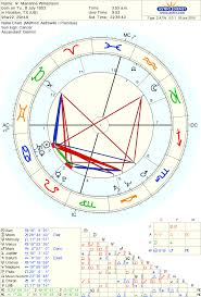 Whole Astrology Women Attraction Natal Mars Mercury
