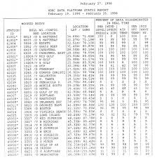 Appendix F Sample Weekly Status Report National Data Buoy Center