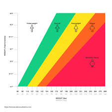 Body Mass Index Online Charts Collection