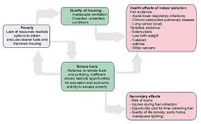 air pollution causes and effects illustration anything  air pollution causes and effects illustration
