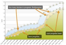 Kanban Chart Take 5 Visual Reports For Kanban Targetprocess Visual