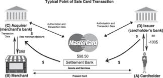 Mastercard Interchange Chart Investors Anthology Mastercard The Prize Of Owning The
